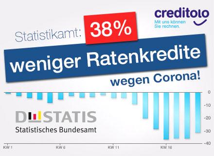 Die Coronakrise wirkt sich weiter und drastisch auf den Kreditmarkt aus.