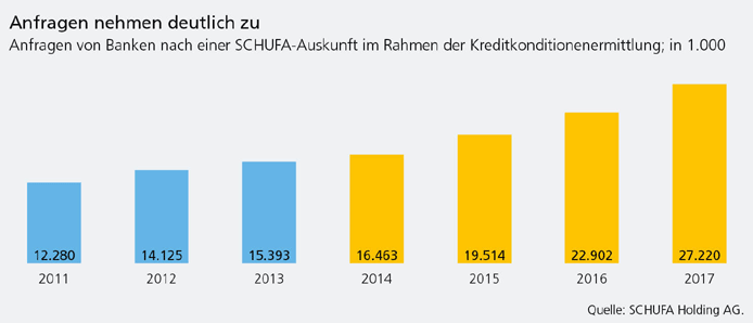 2017 wurden ca. acht Millionen Kredite beantragt, davon betrug die durchschnittliche Summe 10.272 EUR. 97,8 Prozent dieser Kredite wurden zurückgezahlt.
