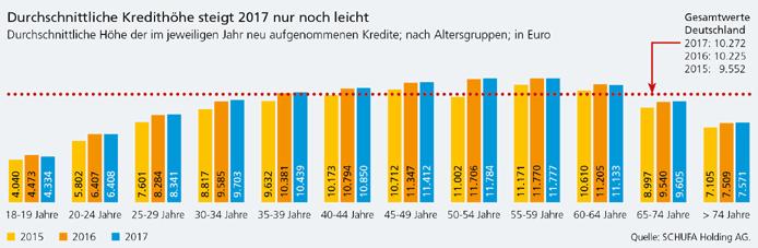 Der Grund für die gute Zahlungsmoral ist im Allgemeinen, die gute wirtschaftliche Lage in Deutschland.