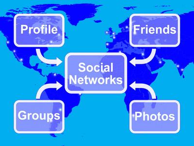 Darstellung der möglichen herangezogenen Daten für Facebook Scoring: Freunde, Fotos, Gruppen, Profil
